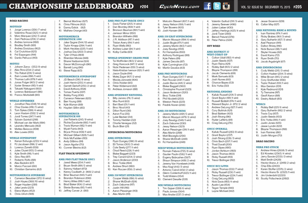 Cycle News 2015 Issue 50 Leaderboard Screenshot for CN article