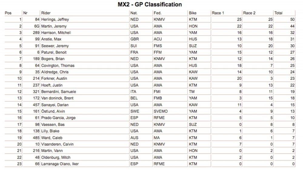 MX2 Glen Helen Results
