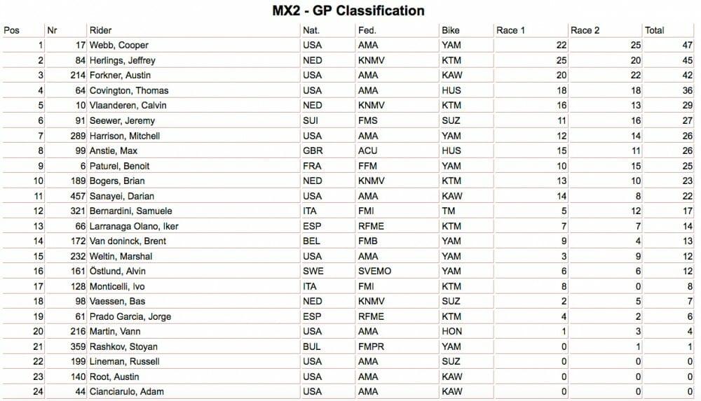Charlotte MX2 Results