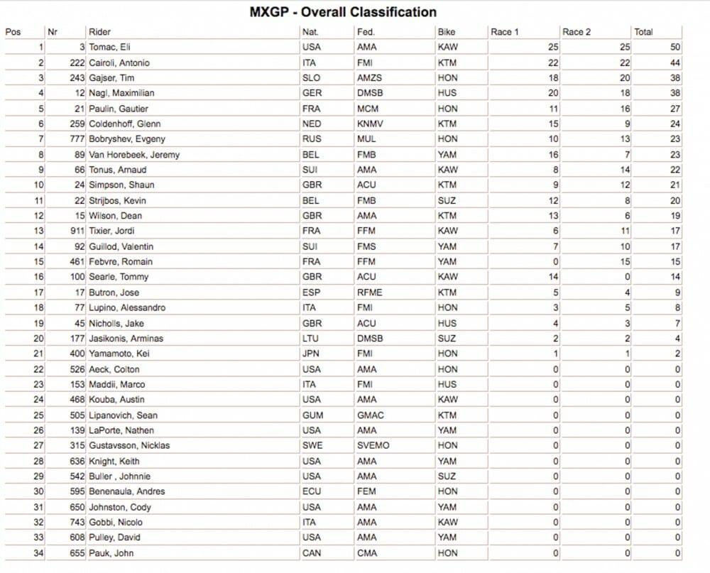 MXGP Glen Helen Results