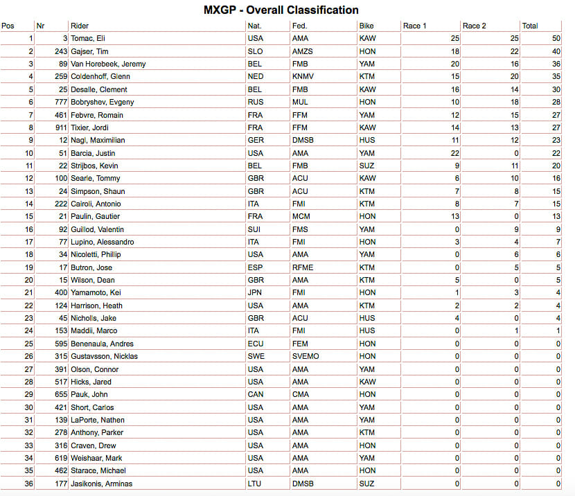 Charlotte MXGP results