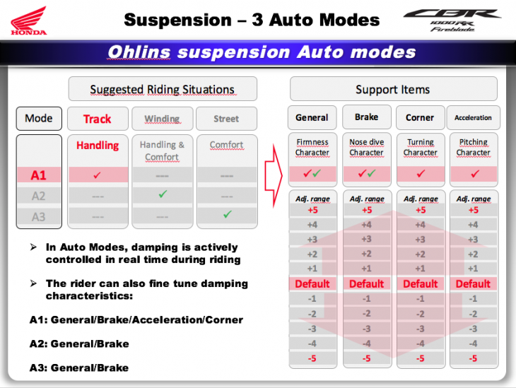 CBR auto suspension modes