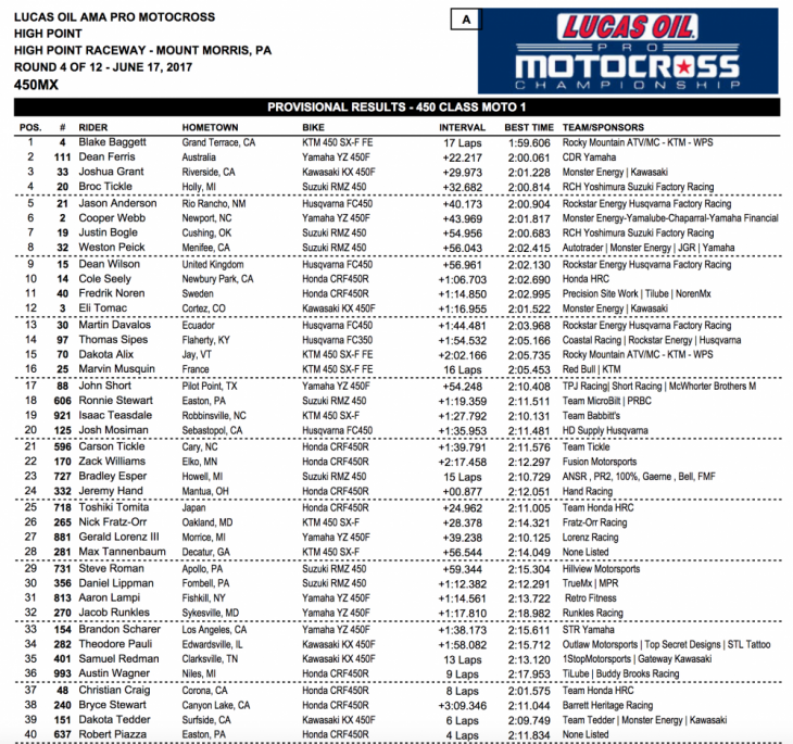 2017 High Point 450 MX Results