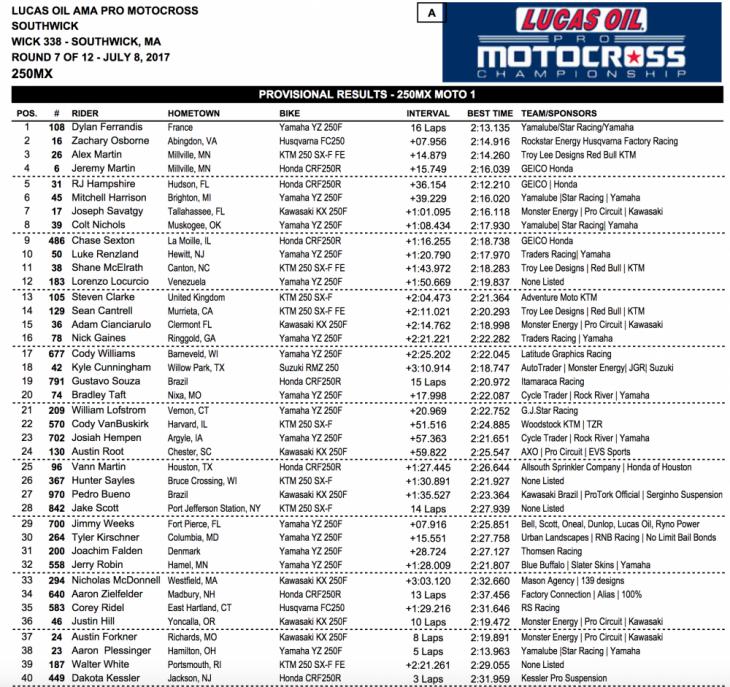 2017 Southwick 250 MX Results