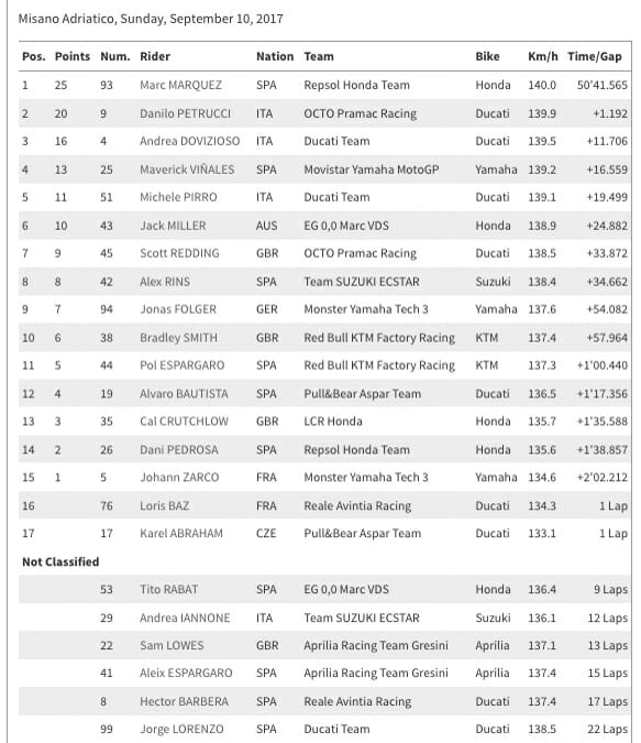 2017 MotoGP Results From Misano