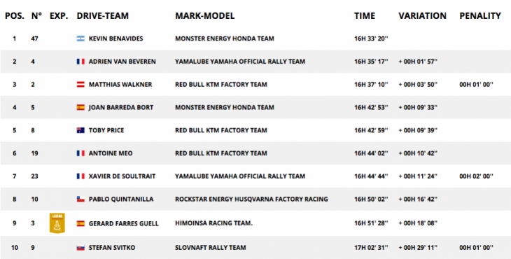 Dakar Rally stage 6 results