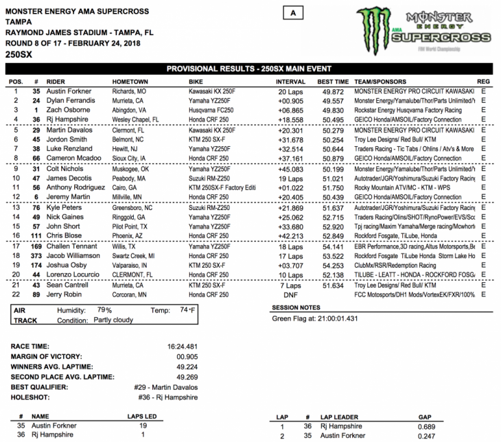 2018 Tampa 250cc Supercross Results