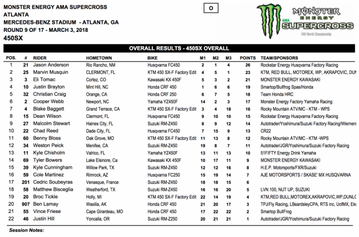 2018 Atlanta 450cc Supercross Results