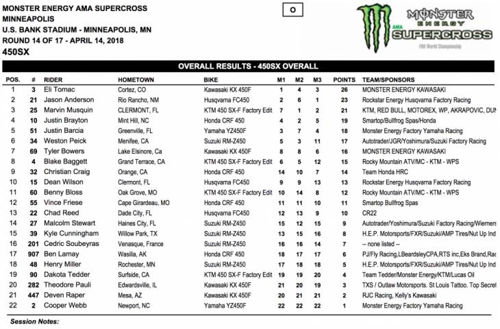 2018 Minneapolis 450cc Supercross Results