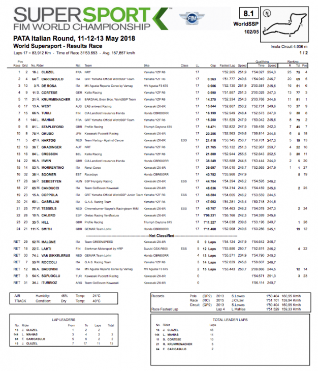 2018_Imola_WorldSSP_Race_Two_Results_2