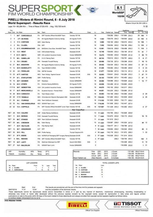 2018 Misano WorldSBK Sunday Results Caricasulo wins WorldSSP 2018