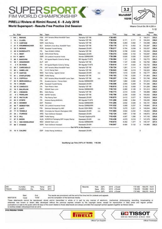 2018 Misano WorldSSP Friday Results (FP2)