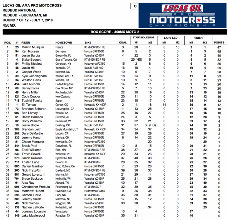 2018 RedBud 450cc National MX Results