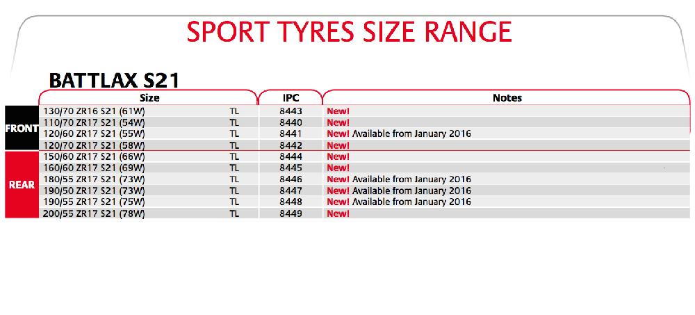 TIRE TEST: Bridgestone S21 - Cycle News