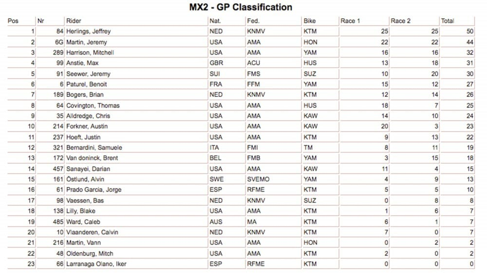 MX2 Glen Helen Results