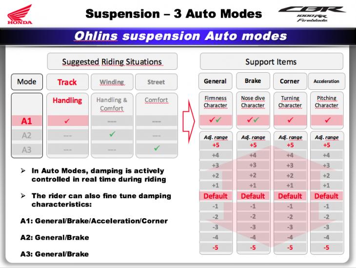 CBR auto suspension modes