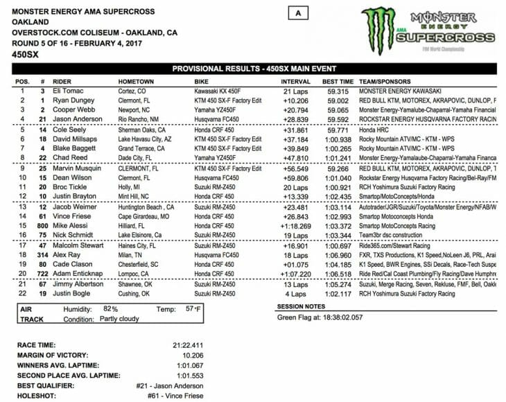 450results