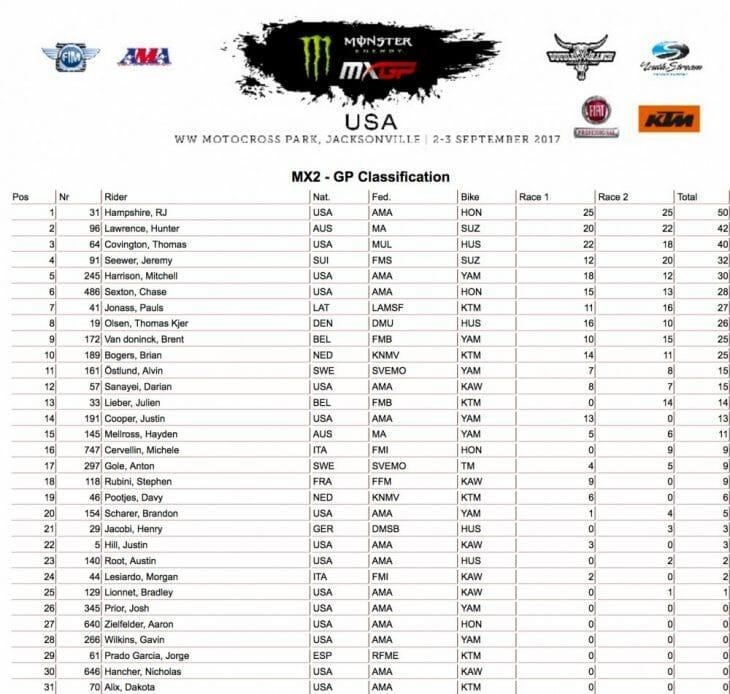 2017 US MXGP Results