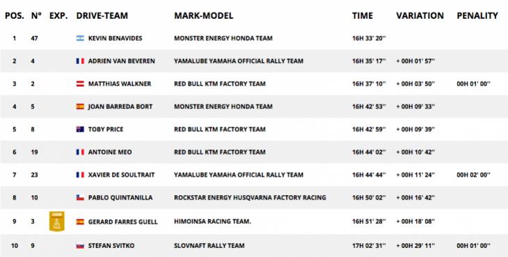Dakar Rally stage 6 results