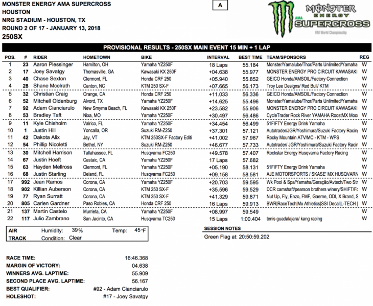 2018 Houston 250cc Supercross Results