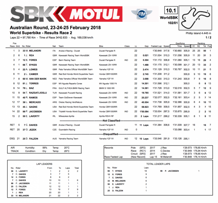Alternative Text Marco_Melandri_WorldSBK_Phillip_Island_2018_race_result