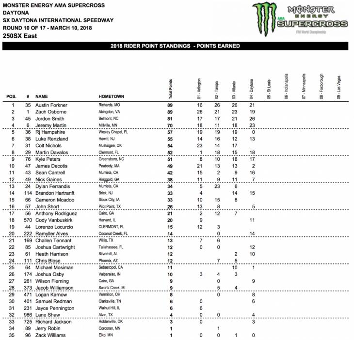 2018 Daytona 250cc Supercross Results