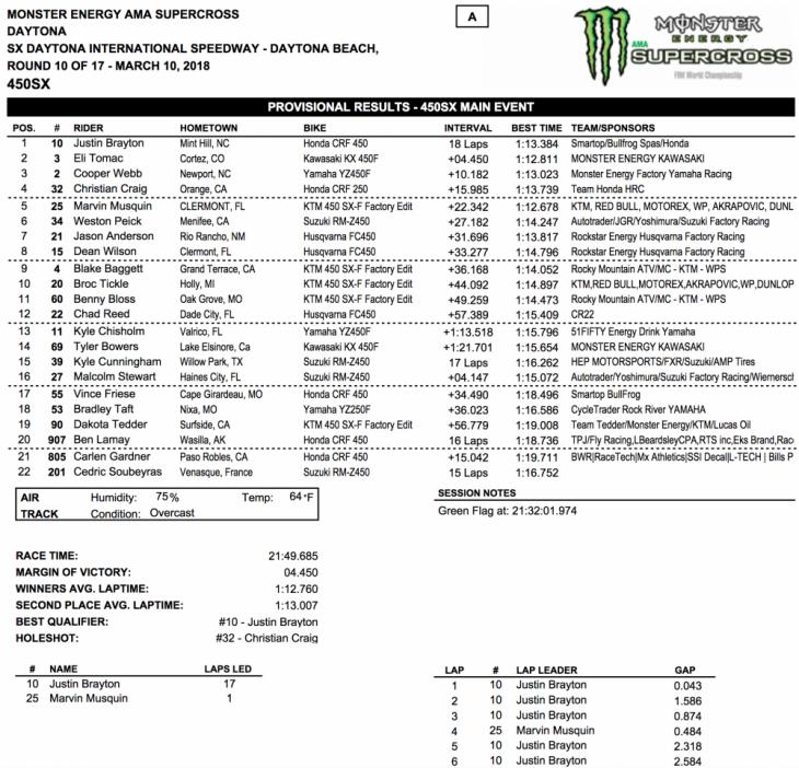 2018 Daytona 450cc Supercross Results