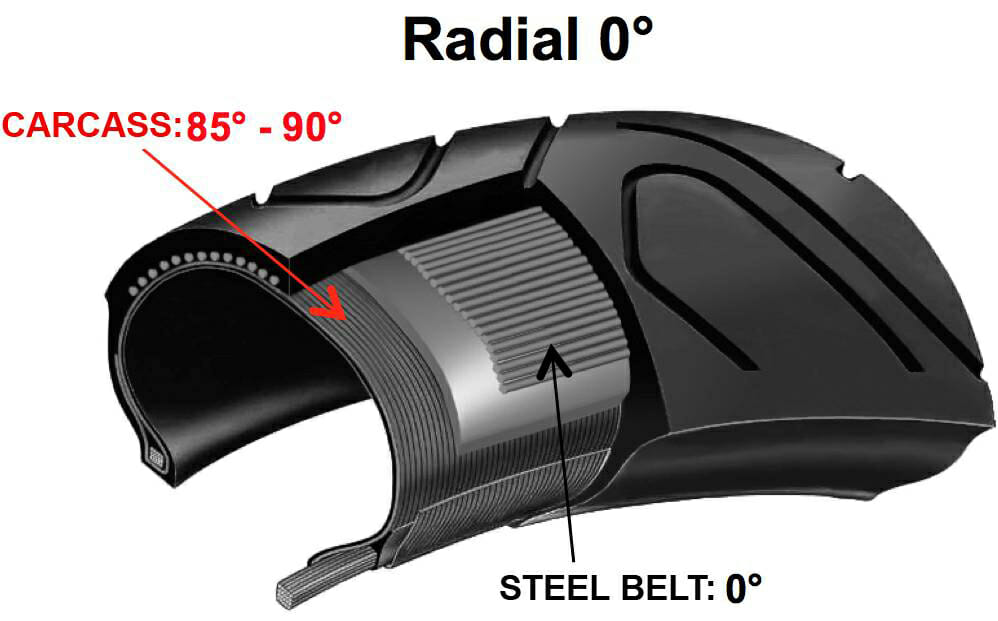 What is the difference between a Radial and a Bias-Ply tire ...