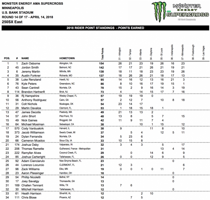 2018 Minneapolis 250cc Supercross Results