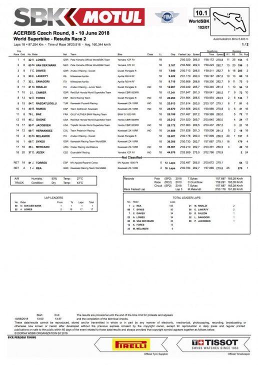 2018 Czech Republic WorldSBK race two