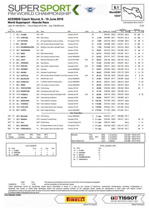 2018 Czech Republic WorldSSP race result