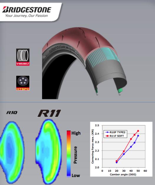 Bridgestone R11 DOT Race Tire | PRODUCT TEST
