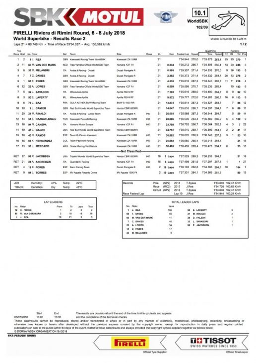 2018 Misano WorldSBK Sunday Results race two results
