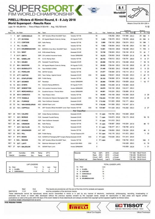 2018 Misano WorldSBK Sunday Results Caricasulo wins WorldSSP 2018