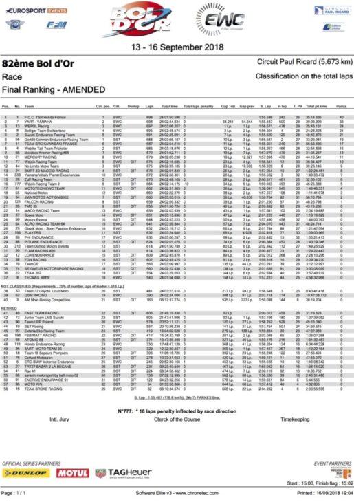 2018 Bol D'Or 24 Hours Endurance World Championship Result