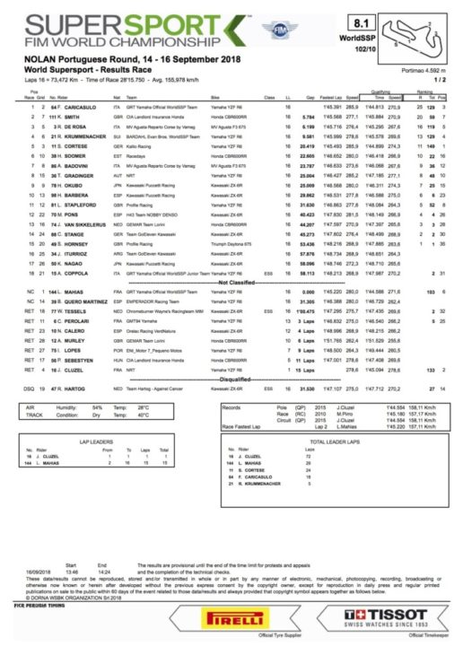 2018 Portuguese WorldSSP Sunday Results