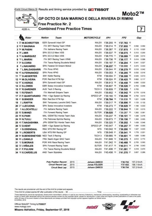 2018 San Marino Moto2 Friday Results