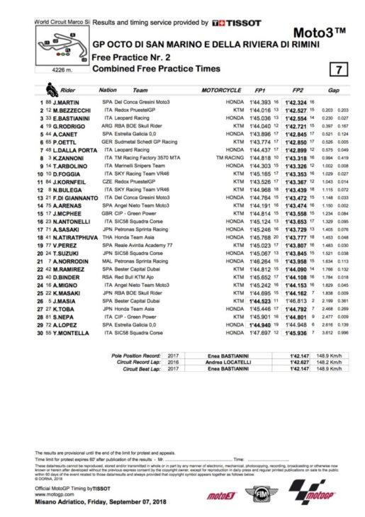 2018 San Marino Moto3 Friday Results