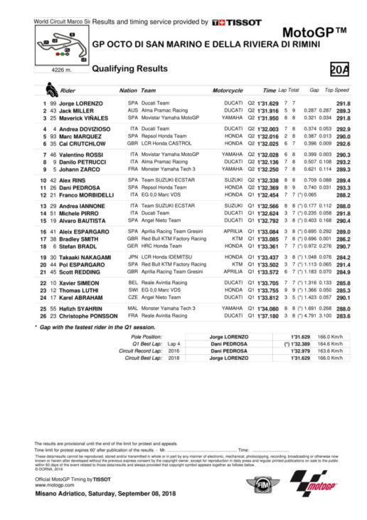 MotoGPqual