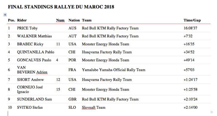 Morocco Rally 2018 Results