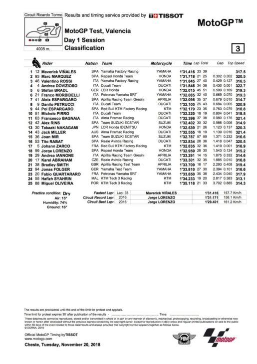 2018 Valencia MotoGP Test Day One Results