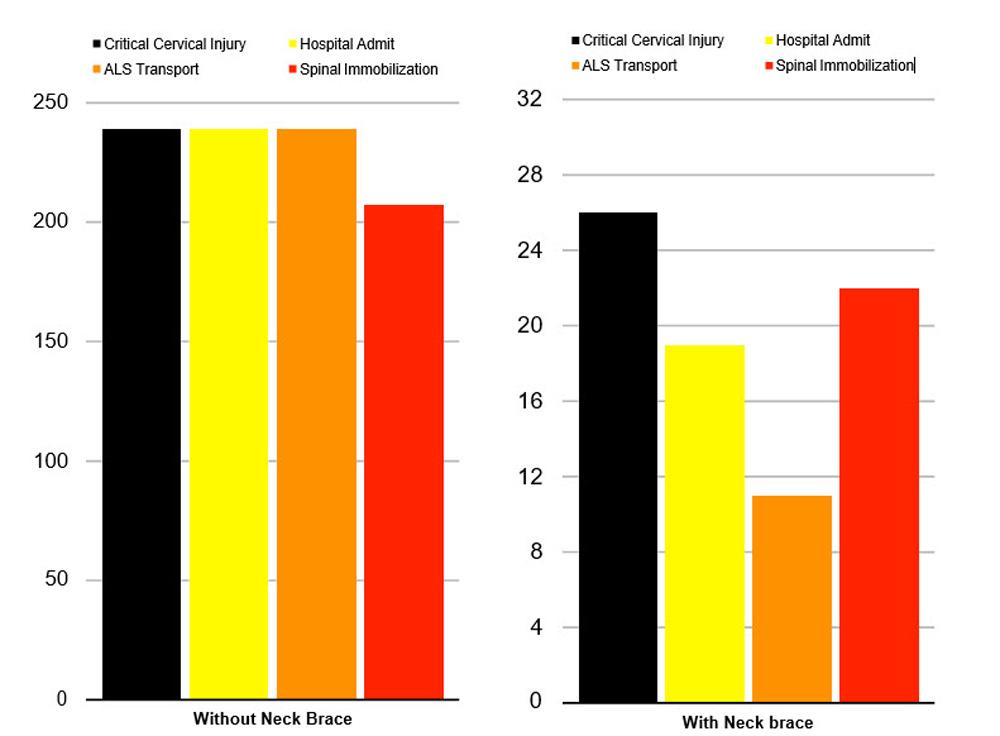 Neck Brace Effectiveness Study