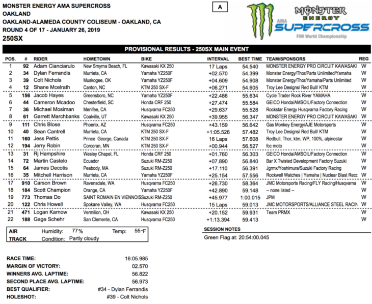 2019 Oakland Supercross Results