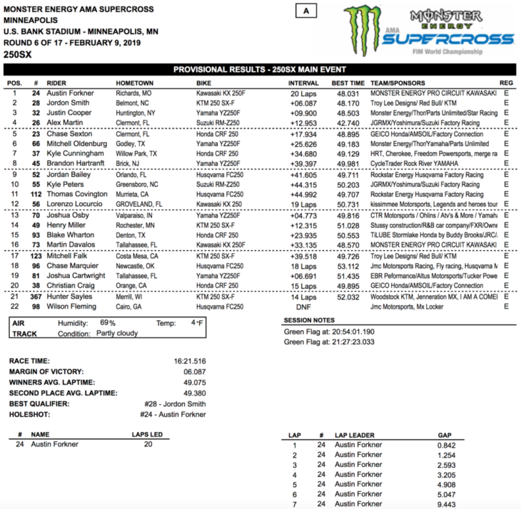 2019 Minneapolis Supercross Results