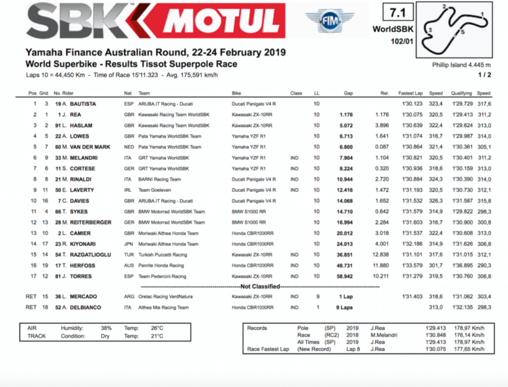 2019 Australia WorldSBK Results, WorldSBK Superpole Race Bautista wins Superpole race results
