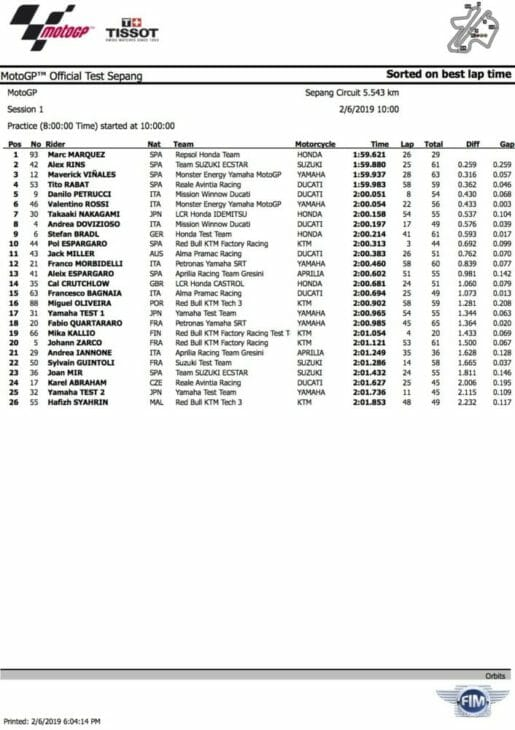 2019 MotoGP Test Results Sepang Day One