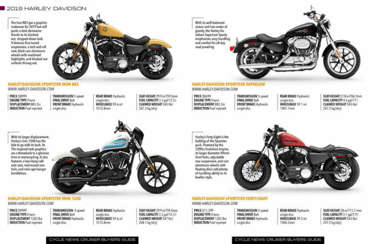 Cruiser Buyers Guide page with Harley Davidson Models.