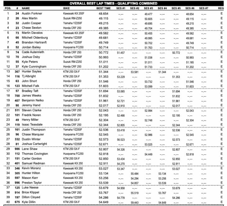 Indianapolis Supercross Results 2019