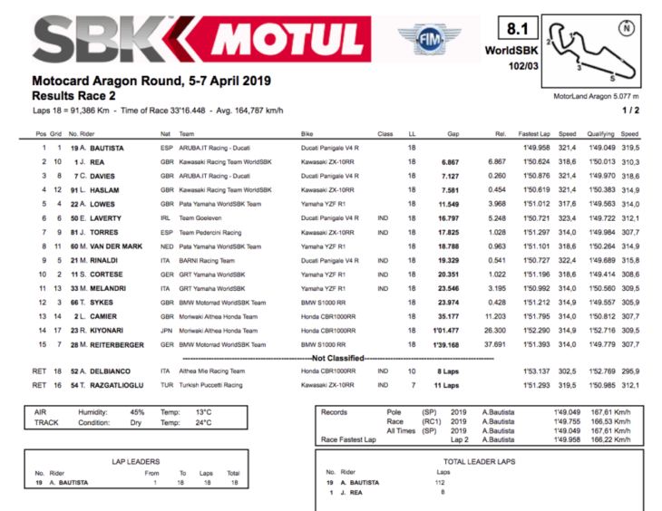 2019 Spanish World Superbike Results WorldSBK Race Two Bautista Wins results