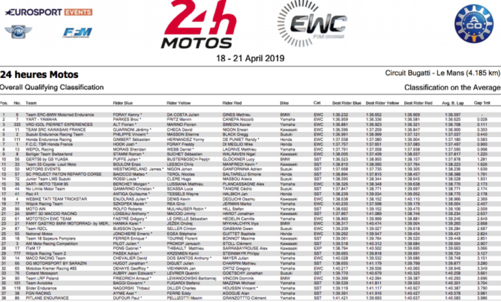 24 Hours of Le Mans Results 2019 qualifying 1
